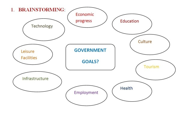 IELTS ESSAY TOPIC - Government goals-economic growth - brainstorming